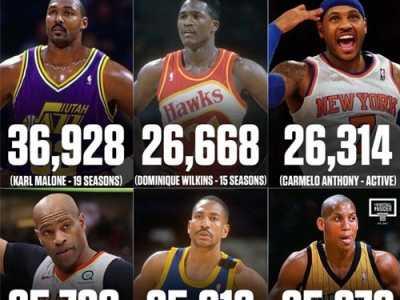 nba得分最多的球员 NBA无冠球员得分最多