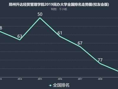 郑州升达经贸管理学院 在民办大学中实力居全国第82名